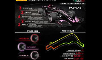 Pirelli-Infografik - GP Mexiko 2018