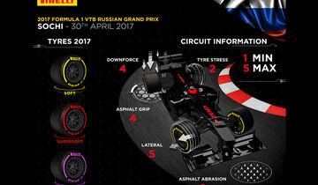 Pirelli - Reifen-Grafik - GP Russland 2017