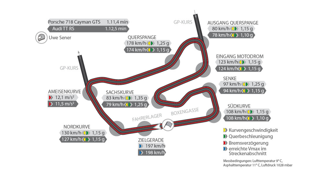 Porsche 718 Cayman GTS, Audi TT RS, Rundenzeit