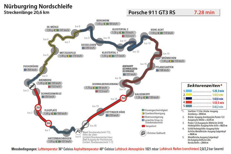 Porsche 911 GT3 RS, Rundenzeit, Nürburgring
