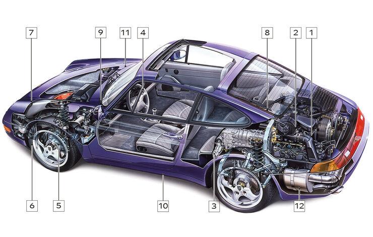Porsche 911 Typ 993, Schwachstellen, Igelbild