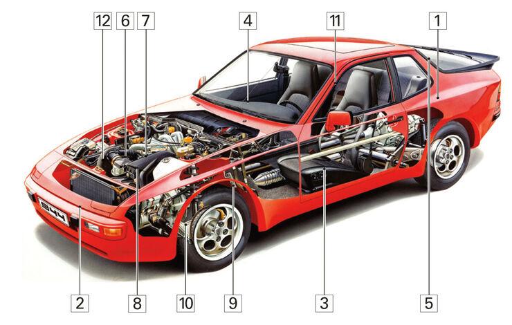 Porsche 944, Schwachstellen, Igelbild
