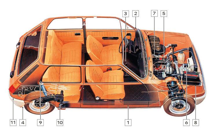 Renault 5,Schwachstellen, Igelbild