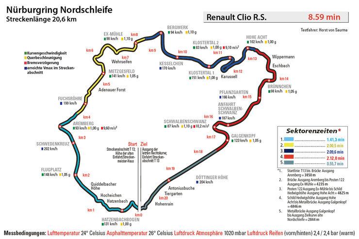 Renault Clio R.S, Nürburgring, Rundenzeit