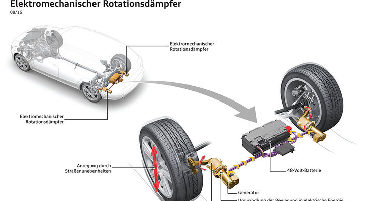 Rotationsdämpfer Audi