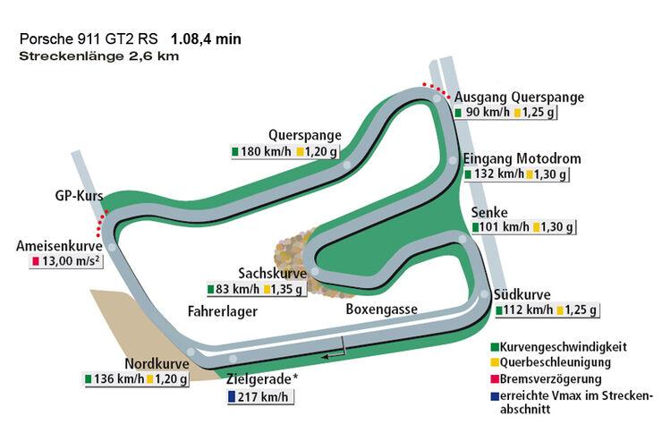 Rundenzeit Hockenheim, Porsche 911 GT2 RS