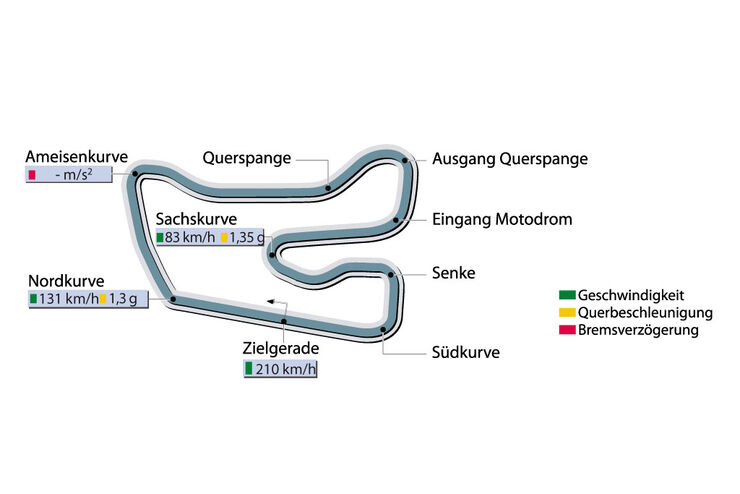 Rundenzeit Hockenheim Porsche 911 GT2 sportauto1107