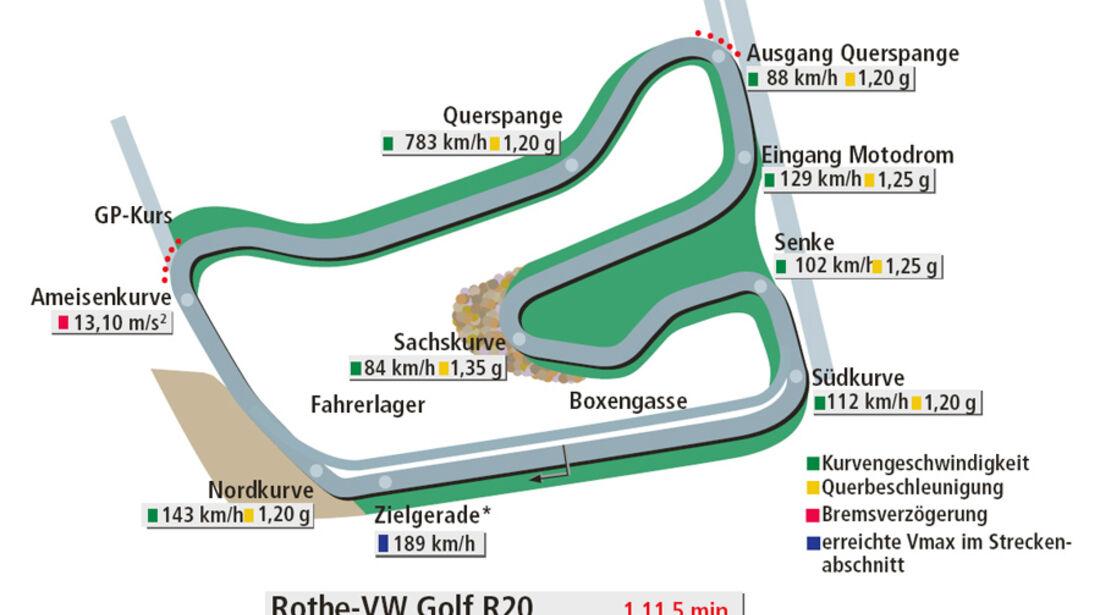 Rundenzeit Hockenheim, Rothe-VW Golf R20