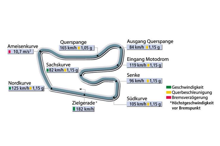 Rundenzeit Hockenheim Supertest Porsche Cayman S sportauto1106