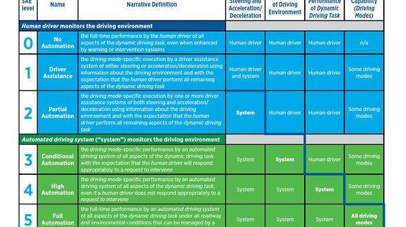 SAE Norm J3016 für autonomes Fahren