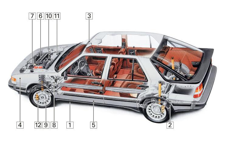 Saab 9000 (1984–1998),  Schwachpunkte, Igelbild