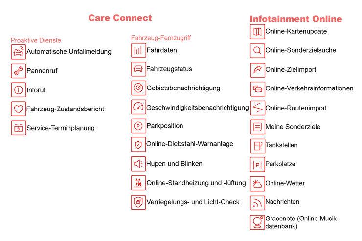 Skoda Connect Themenseite