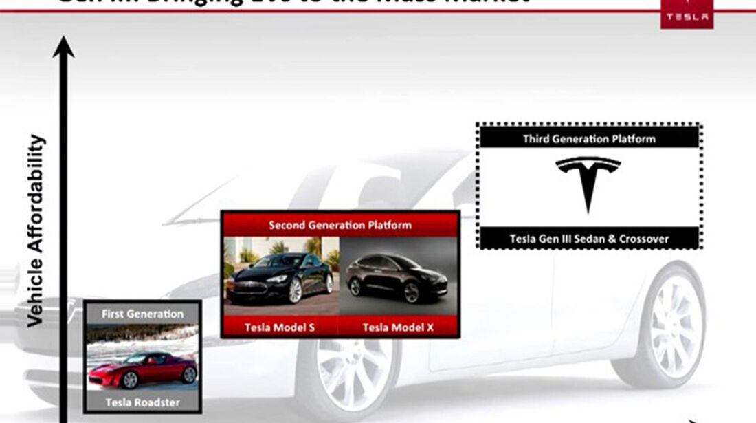 Tesla Modell-Zukunft