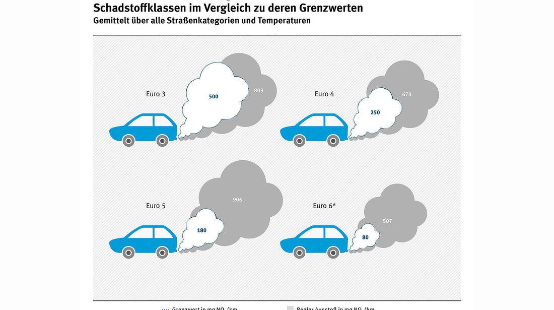 Umweltbundesamt Luftqualität 2017 Deutschland