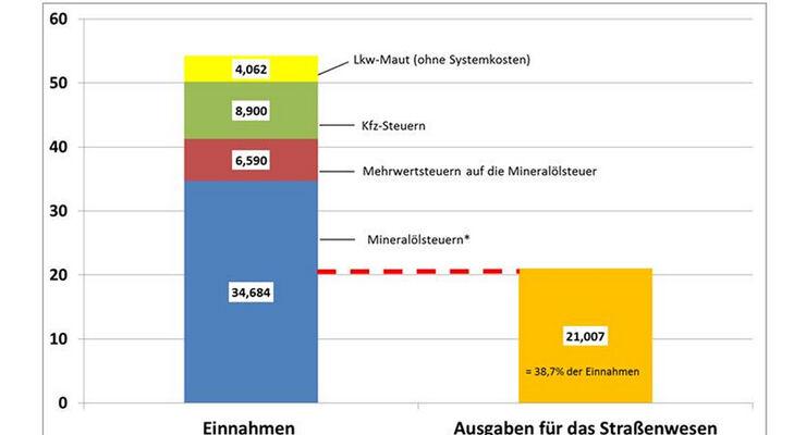 VDA Grafik Steuern