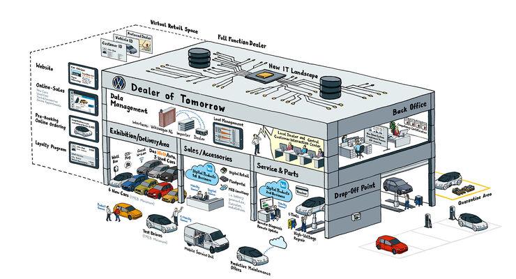 VW Autokauf