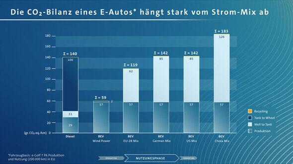 VW Studie Klimabilanz Elektroauto 2019