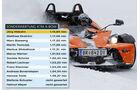 Wertung KTM X-Bow Auto & Ski 2011