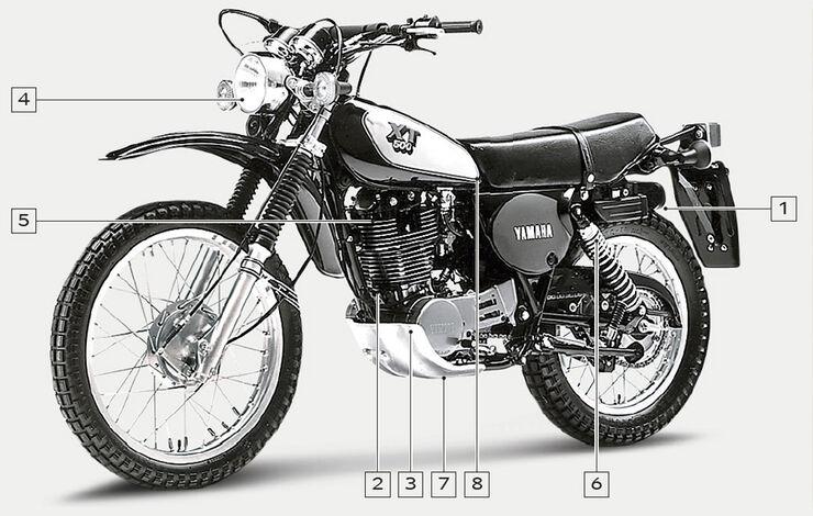 Yamaha XT 500, Igelbild